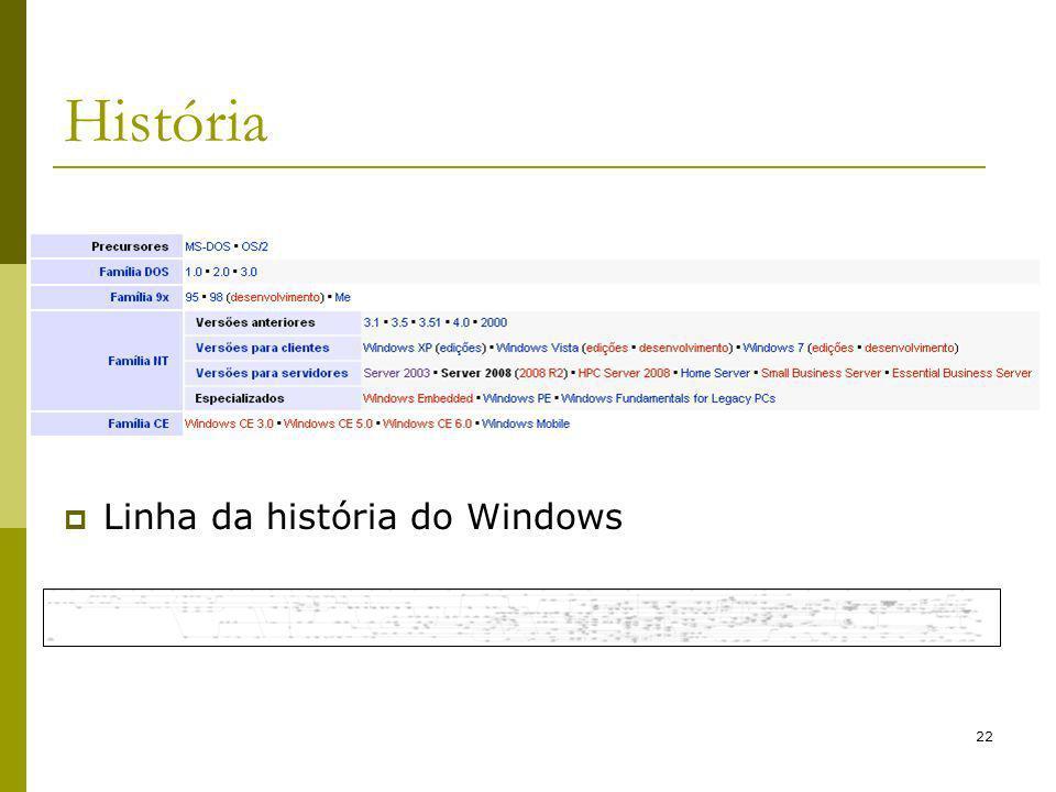 22 História Linha da história do Windows