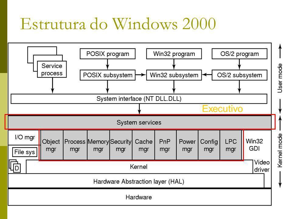 29 Estrutura do Windows 2000 Executivo