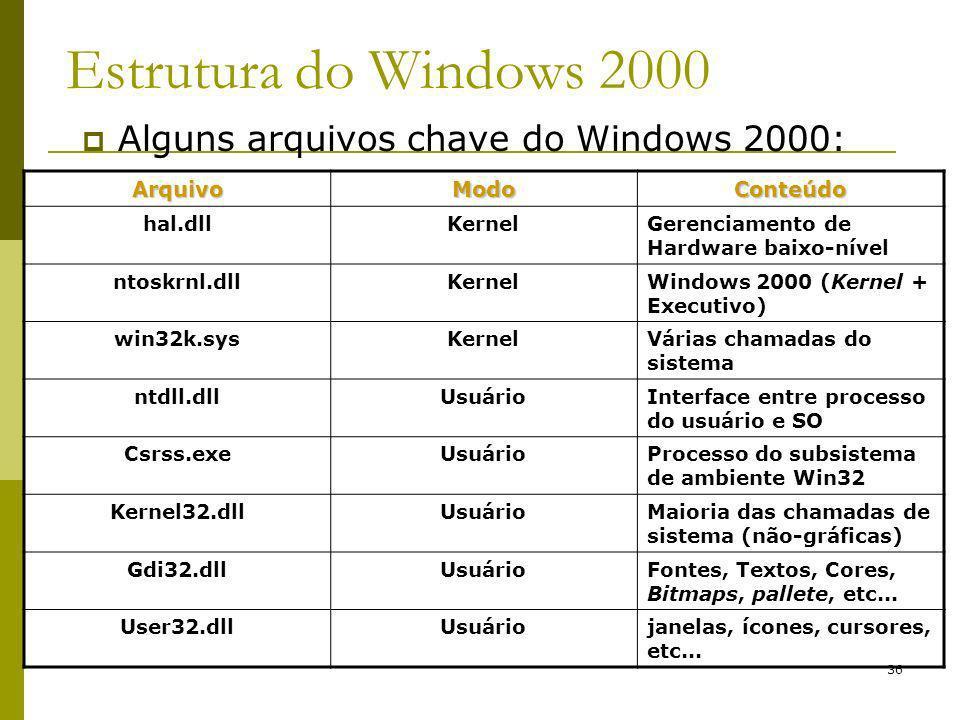 36 Estrutura do Windows 2000 Alguns arquivos chave do Windows 2000: ArquivoModoConteúdo hal.dllKernelGerenciamento de Hardware baixo-nível ntoskrnl.dllKernelWindows 2000 (Kernel + Executivo) win32k.sysKernelVárias chamadas do sistema ntdll.dllUsuárioInterface entre processo do usuário e SO Csrss.exeUsuárioProcesso do subsistema de ambiente Win32 Kernel32.dllUsuárioMaioria das chamadas de sistema (não-gráficas) Gdi32.dllUsuárioFontes, Textos, Cores, Bitmaps, pallete, etc...