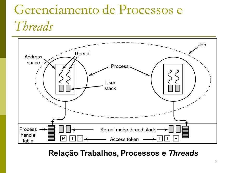 39 Gerenciamento de Processos e Threads Relação Trabalhos, Processos e Threads