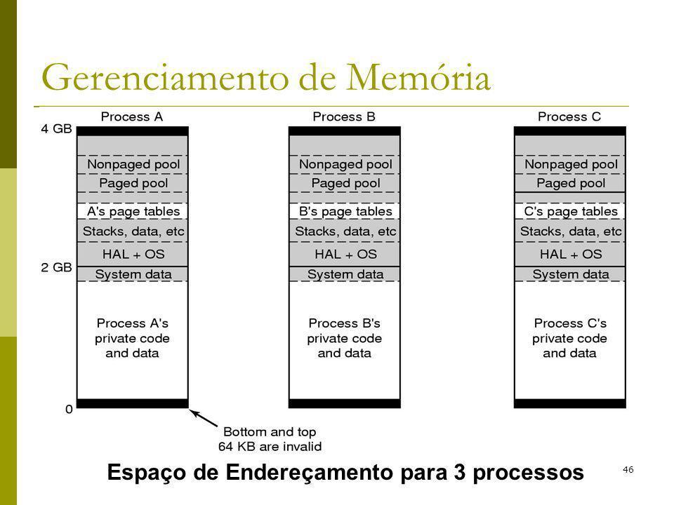 46 Gerenciamento de Memória Espaço de Endereçamento para 3 processos