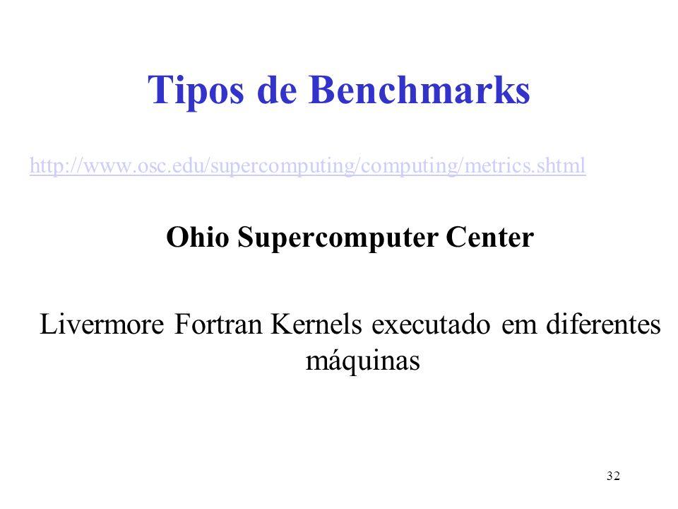 Tipos de Benchmarks http://www.osc.edu/supercomputing/computing/metrics.shtml Ohio Supercomputer Center Livermore Fortran Kernels executado em diferentes máquinas 32