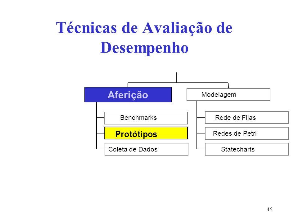 Protótipos Técnicas de Avaliação de Desempenho Benchmarks Coleta de Dados Aferição Rede de Filas Redes de Petri Statecharts Modelagem Aferição 45