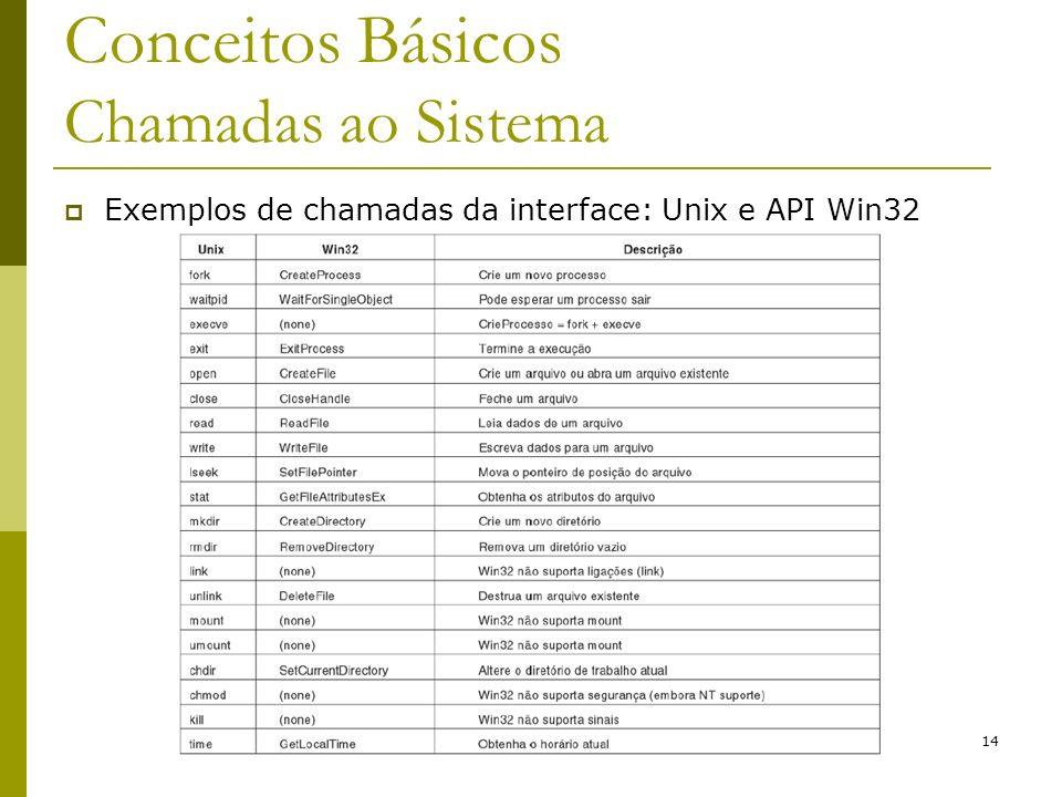 14 Conceitos Básicos Chamadas ao Sistema Exemplos de chamadas da interface: Unix e API Win32