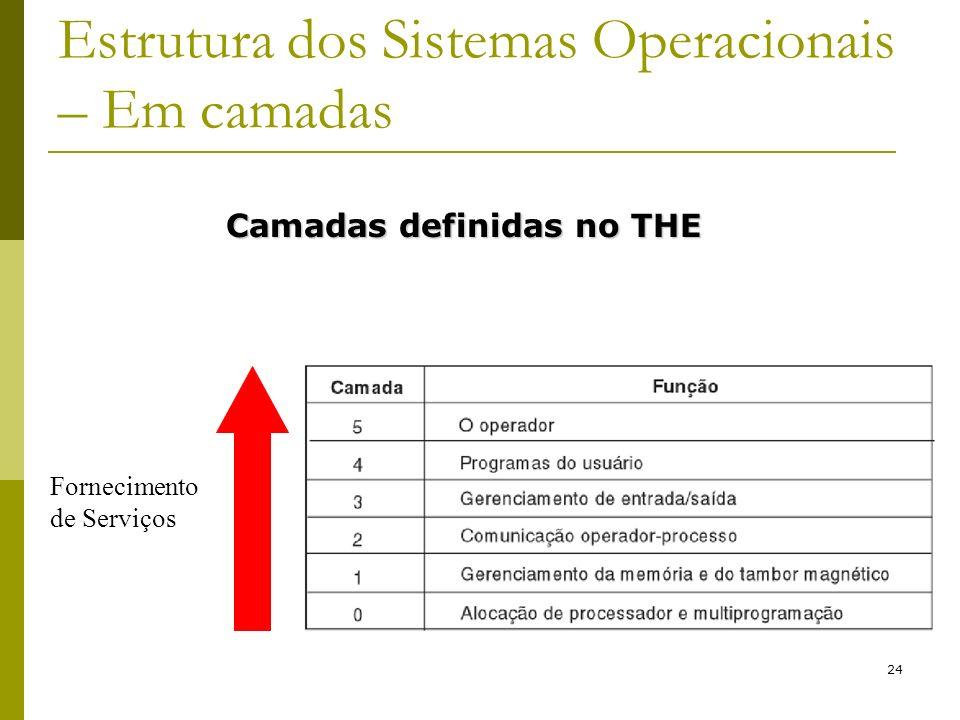 24 Estrutura dos Sistemas Operacionais – Em camadas Fornecimento de Serviços Camadas definidas no THE