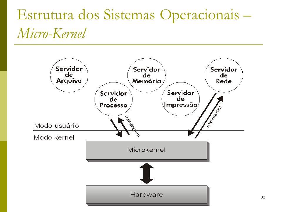 32 Estrutura dos Sistemas Operacionais – Micro-Kernel