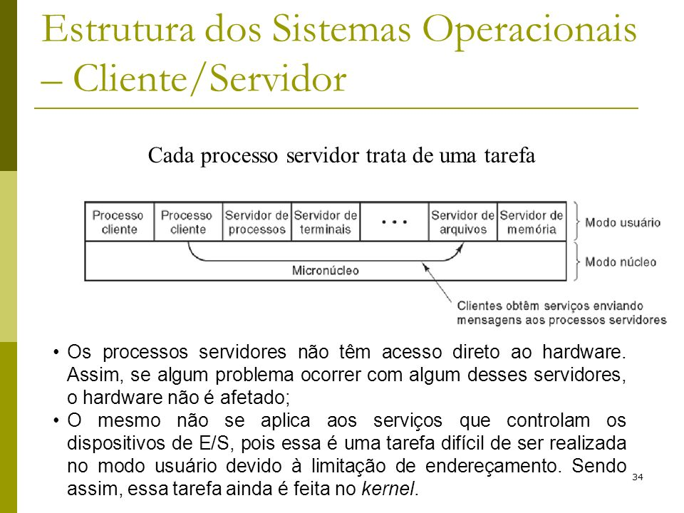 34 Estrutura dos Sistemas Operacionais – Cliente/Servidor Cada processo servidor trata de uma tarefa Os processos servidores não têm acesso direto ao