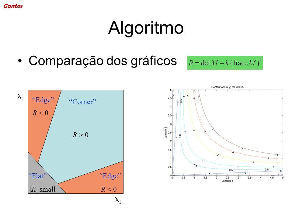 Algoritmo Comparação dos gráficos 1 Corner Edge Flat R > 0 R < 0 |R| small 2 Cantos