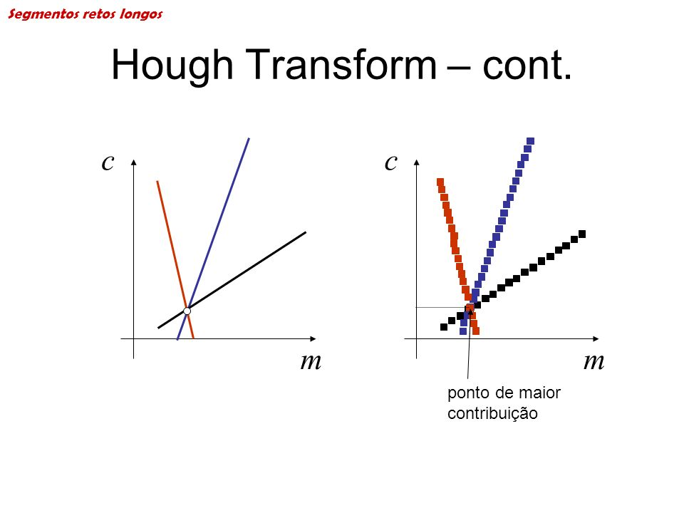 Hough Transform – cont. m c m c ponto de maior contribuição Segmentos retos longos