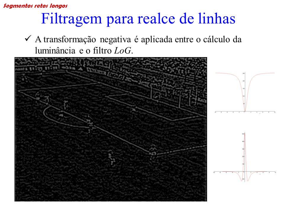 Filtragem para realce de linhas A transformação negativa é aplicada entre o cálculo da luminância e o filtro LoG. Segmentos retos longos