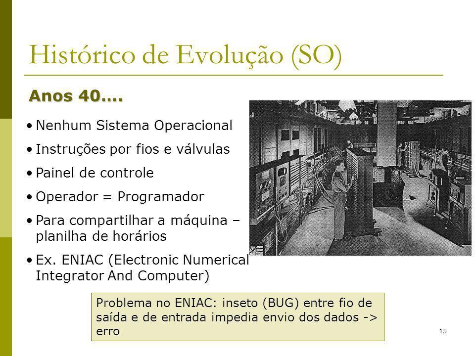 15 Histórico de Evolução (SO) Anos 40…. Nenhum Sistema Operacional Instruções por fios e válvulas Painel de controle Operador = Programador Para compa