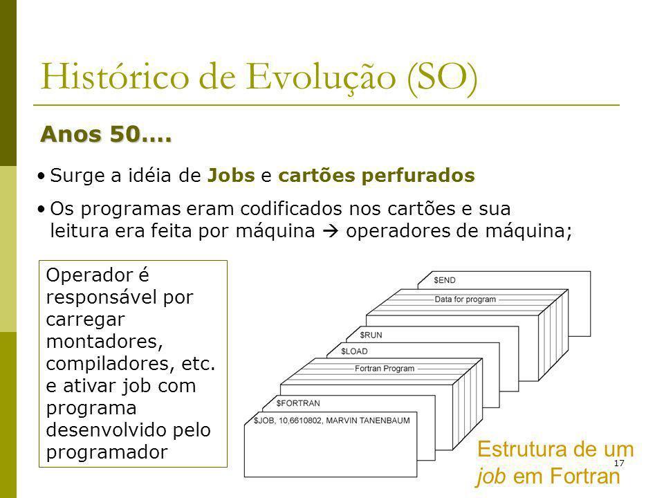 17 Histórico de Evolução (SO) Anos 50…. Surge a idéia de Jobs e cartões perfurados Os programas eram codificados nos cartões e sua leitura era feita p