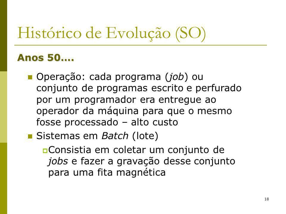 18 Histórico de Evolução (SO) Anos 50…. Operação: cada programa (job) ou conjunto de programas escrito e perfurado por um programador era entregue ao