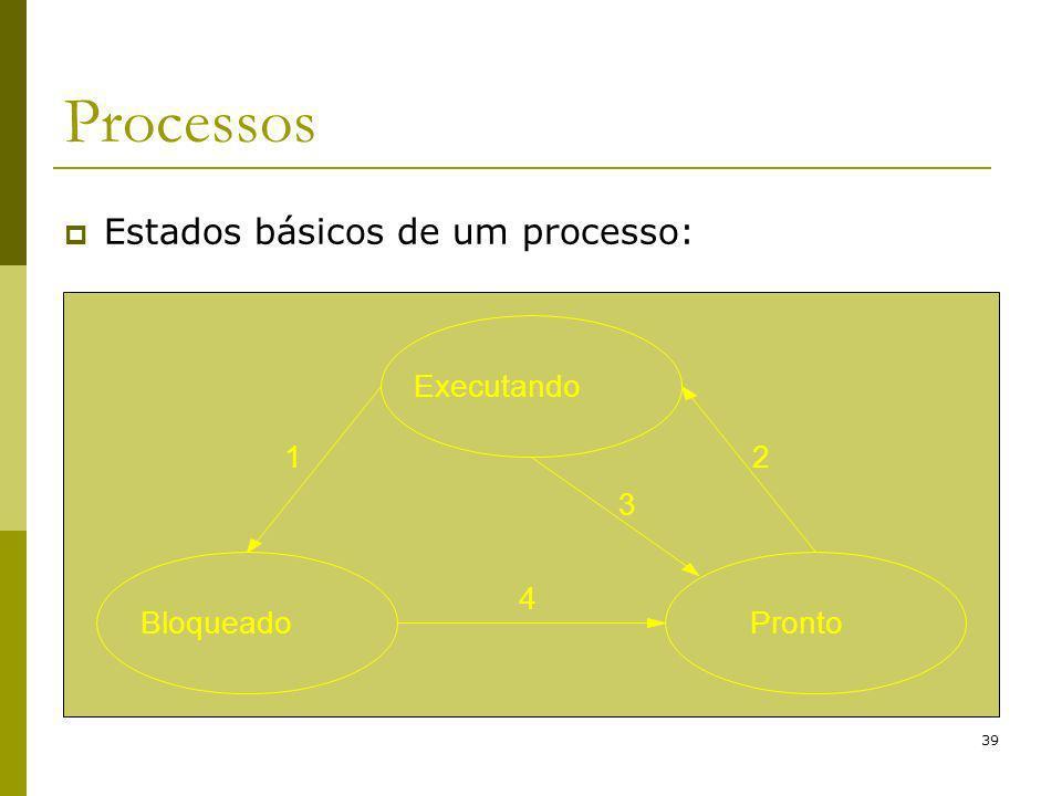 39 Processos Estados básicos de um processo: Executando BloqueadoPronto 12 3 4