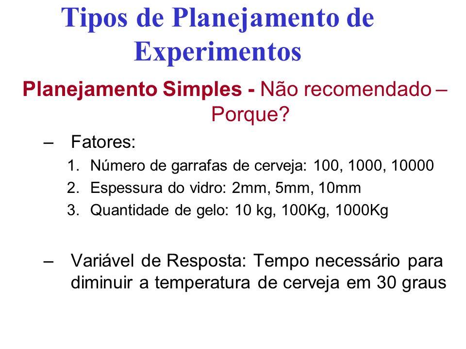 Tipos de Planejamento de Experimentos Planejamento Simples - Não recomendado – Porque? –Fatores: 1.Número de garrafas de cerveja: 100, 1000, 10000 2.E