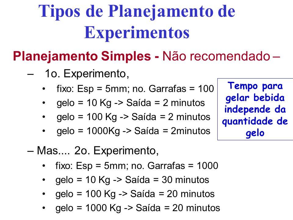 Tipos de Planejamento de Experimentos Planejamento Simples - Não recomendado – –1o. Experimento, fixo: Esp = 5mm; no. Garrafas = 100 gelo = 10 Kg -> S