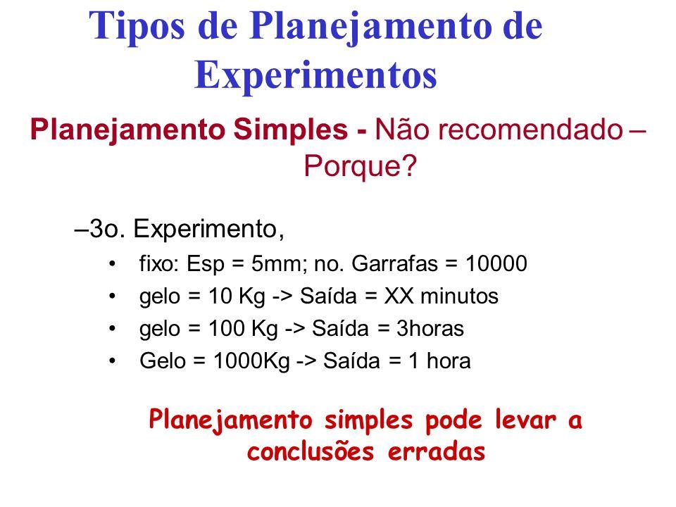 Tipos de Planejamento de Experimentos Planejamento Simples - Não recomendado – Porque? –3o. Experimento, fixo: Esp = 5mm; no. Garrafas = 10000 gelo =