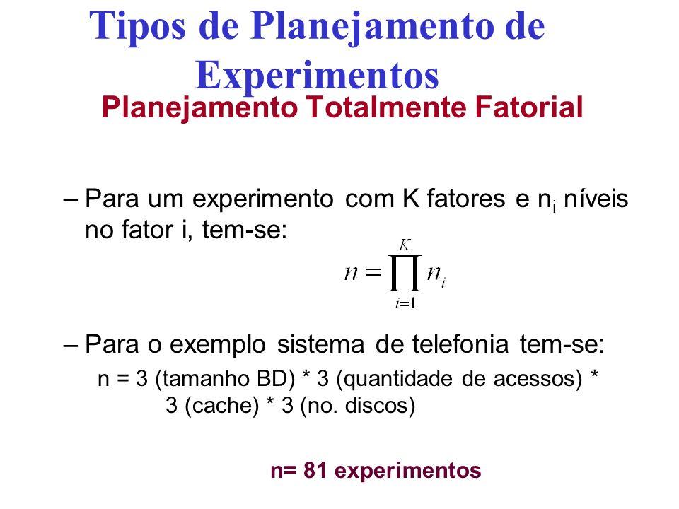 Tipos de Planejamento de Experimentos Planejamento Totalmente Fatorial –Para um experimento com K fatores e n i níveis no fator i, tem-se: –Para o exe