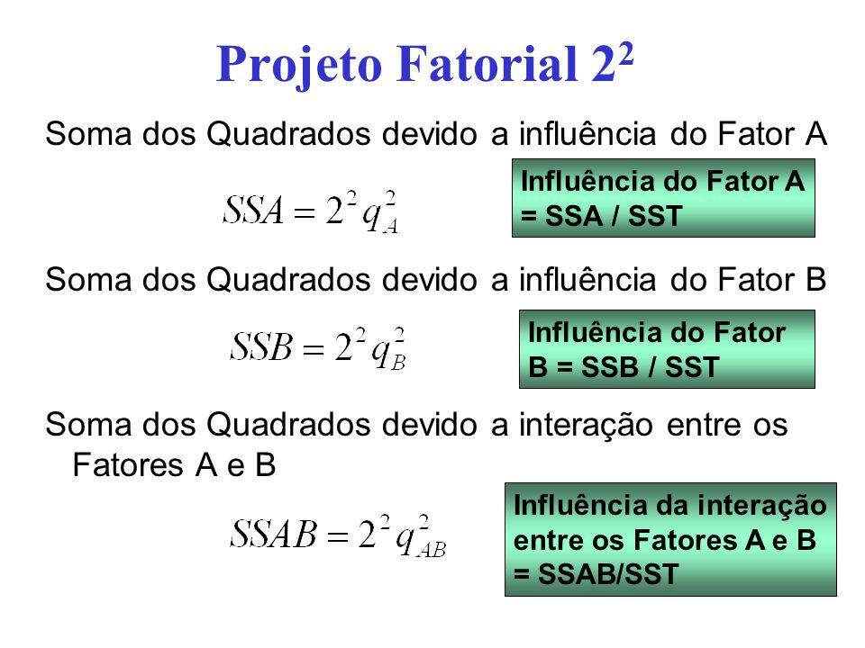 Projeto Fatorial 2 2 Soma dos Quadrados devido a influência do Fator A Soma dos Quadrados devido a influência do Fator B Soma dos Quadrados devido a i
