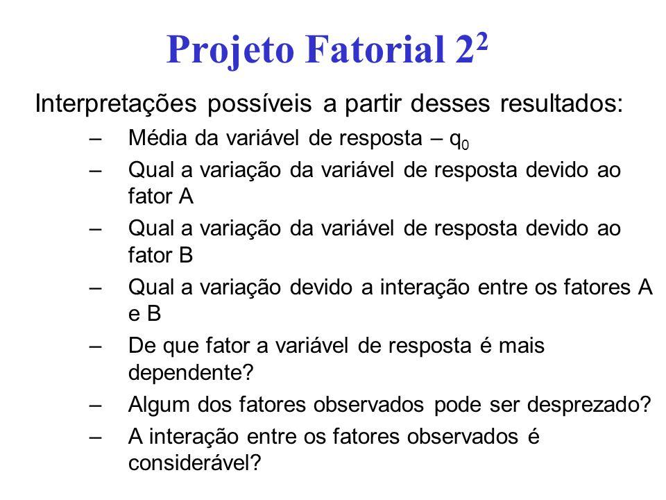 Projeto Fatorial 2 2 Interpretações possíveis a partir desses resultados: –Média da variável de resposta – q 0 –Qual a variação da variável de respost