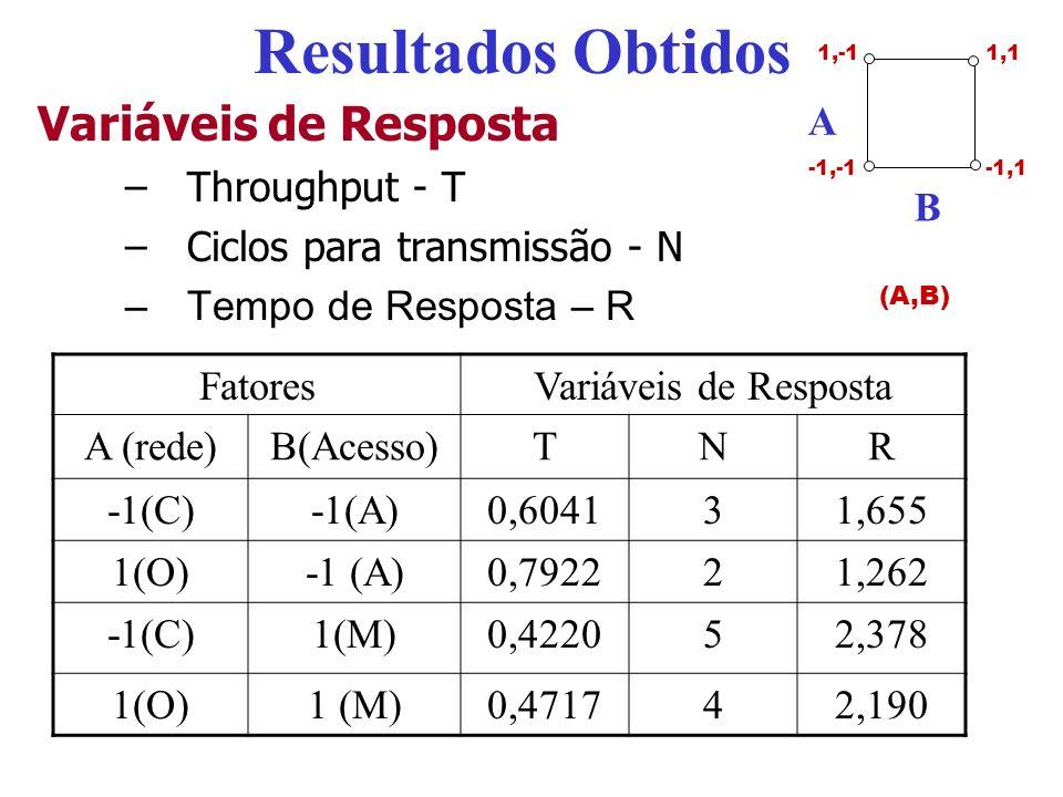Resultados Obtidos Variáveis de Resposta –Throughput - T –Ciclos para transmissão - N –Tempo de Resposta – R FatoresVariáveis de Resposta A (rede)B(Ac