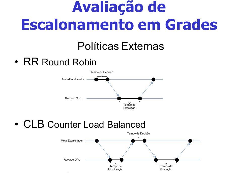 Avaliação de Escalonamento em Grades Políticas Externas RR Round Robin CLB Counter Load Balanced