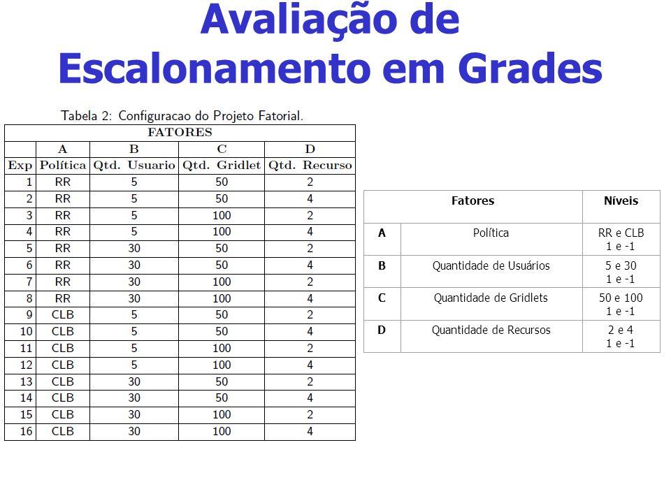 Avaliação de Escalonamento em Grades FatoresNíveis APolíticaRR e CLB 1 e -1 BQuantidade de Usuários5 e 30 1 e -1 CQuantidade de Gridlets50 e 100 1 e -