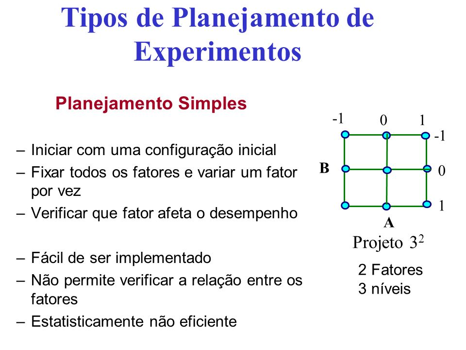 Tipos de Planejamento de Experimentos Planejamento Totalmente Fatorial –Para um experimento com K fatores e n i níveis no fator i, tem-se: –Para o exemplo sistema de telefonia tem-se: n = 3 (tamanho BD) * 3 (quantidade de acessos) * 3 (cache) * 3 (no.
