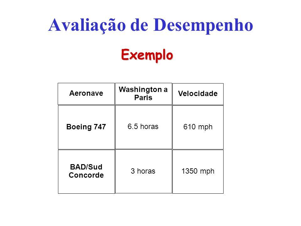Avaliação de Desempenho Aeronave Boeing 747 BAD/Sud Concorde Velocidade 610 mph 1350 mph Washington a Paris 6.5 horas 3 horas Exemplo