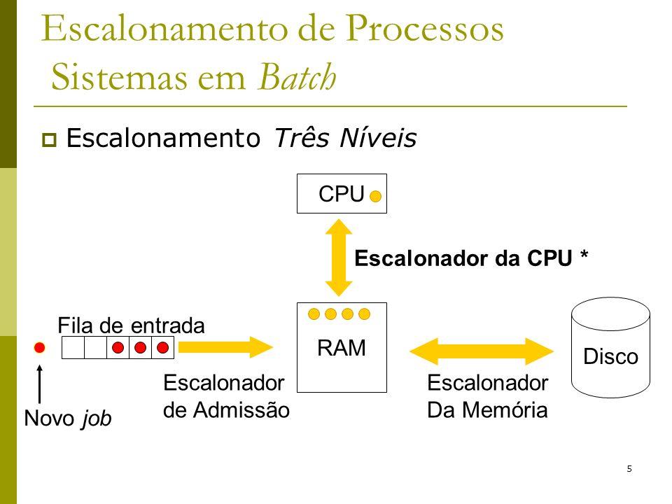 5 Escalonamento de Processos Sistemas em Batch Escalonamento Três Níveis RAM Escalonador da CPU * Disco Fila de entrada Novo job Escalonador Da Memóri