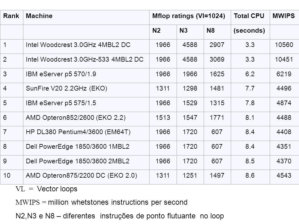 RankMachineMflop ratings (Vl=1024)Total CPUMWIPS N2N3N8(seconds) 1Intel Woodcrest 3.0GHz 4MBL2 DC1966458829073.310560 2Intel Woodcrest 3.0GHz-533 4MBL2 DC1966458830693.310451 3IBM eServer p5 570/1.91966 16256.26219 4SunFire V20 2.2GHz (EKO)1311129814817.74496 5IBM eServer p5 575/1.51966152913157.84874 6AMD Opteron852/2600 (EKO 2.2)1513154717718.14488 7HP DL380 Pentium4/3600 (EM64T)196617206078.44408 8Dell PowerEdge 1850/3600 1MBL2196617206078.44351 9Dell PowerEdge 1850/3600 2MBL2196617206078.54370 10AMD Opteron875/2200 DC (EKO 2.0)1311125114978.64543 VL = Vector loops MWIPS = million whetstones instructions per second N2,N3 e N8 – diferentes instruções de ponto flutuante no loop