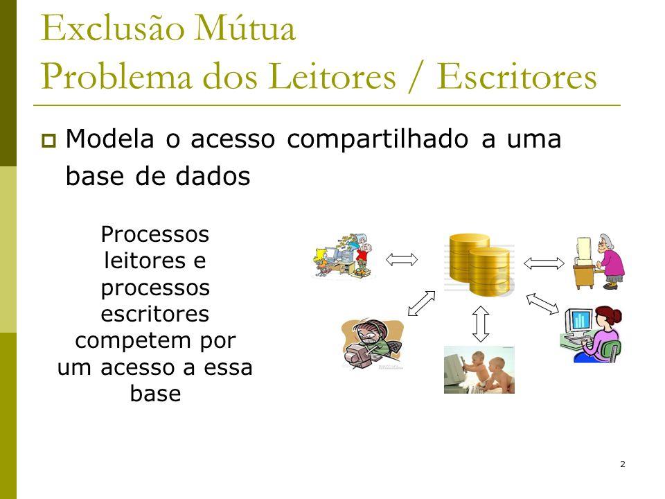 2 Exclusão Mútua Problema dos Leitores / Escritores Modela o acesso compartilhado a uma base de dados Processos leitores e processos escritores compet