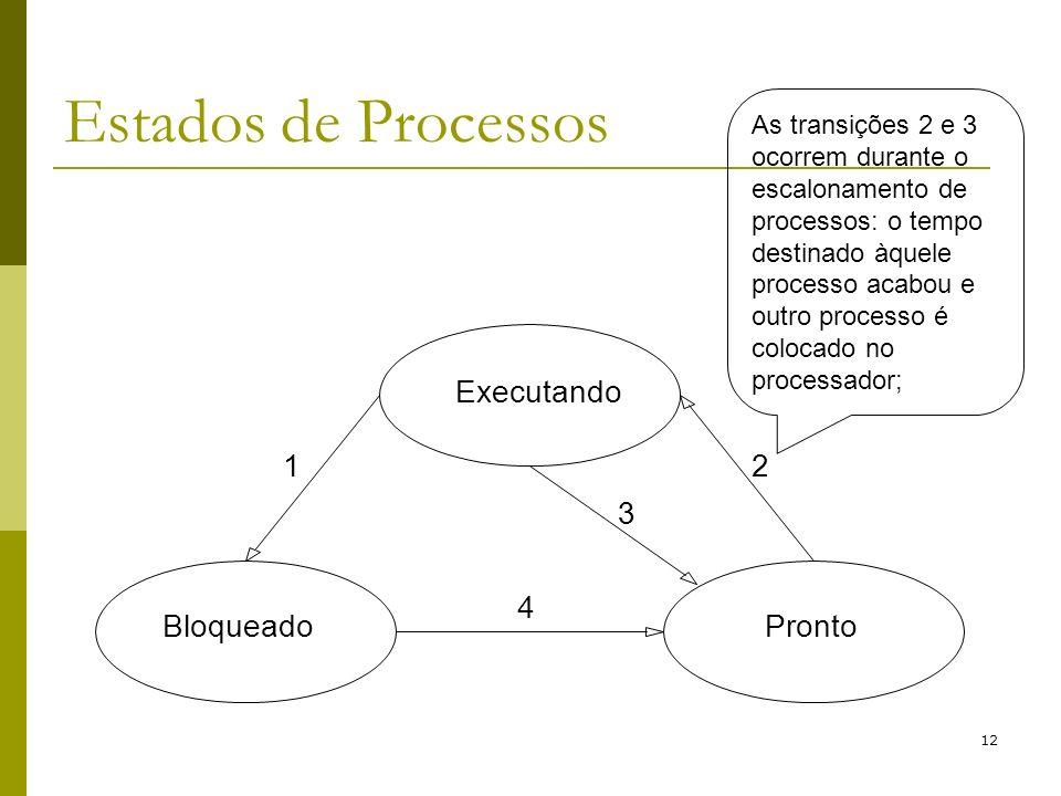 12 Estados de Processos As transições 2 e 3 ocorrem durante o escalonamento de processos: o tempo destinado àquele processo acabou e outro processo é