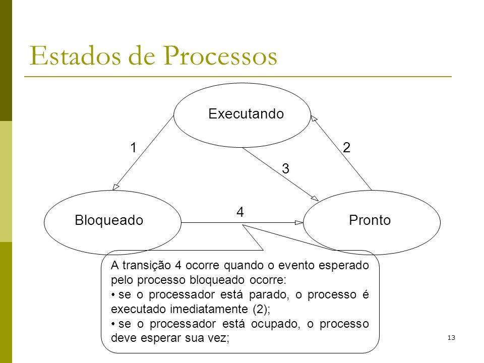 13 Estados de Processos A transição 4 ocorre quando o evento esperado pelo processo bloqueado ocorre: se o processador está parado, o processo é execu