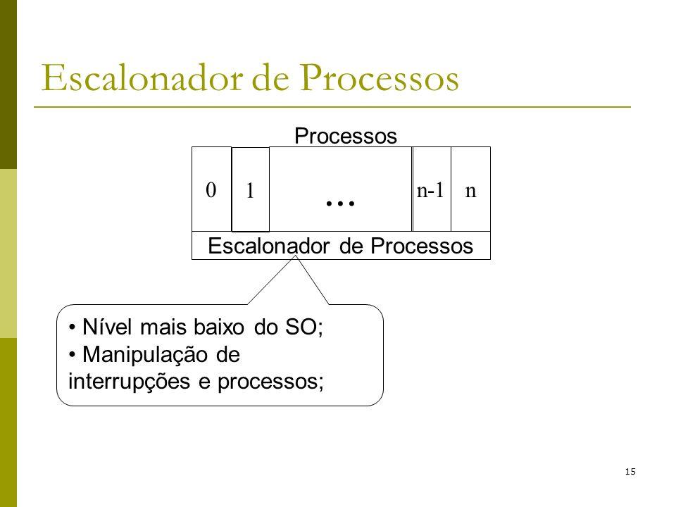 15 Escalonador de Processos 0n... n-1 1 Processos Nível mais baixo do SO; Manipulação de interrupções e processos;