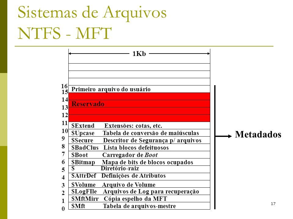 17 Sistemas de Arquivos NTFS - MFT 1Kb Primeiro arquivo do usuário Reservado $LogFIle Arquivos de Log para recuperação $MftMirr Cópia espelho da MFT $
