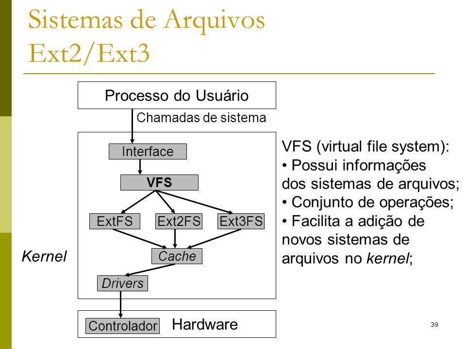 39 Sistemas de Arquivos Ext2/Ext3 Hardware Processo do Usuário Chamadas de sistema Interface VFS ExtFSExt2FSExt3FS Cache Drivers Controlador Kernel VF