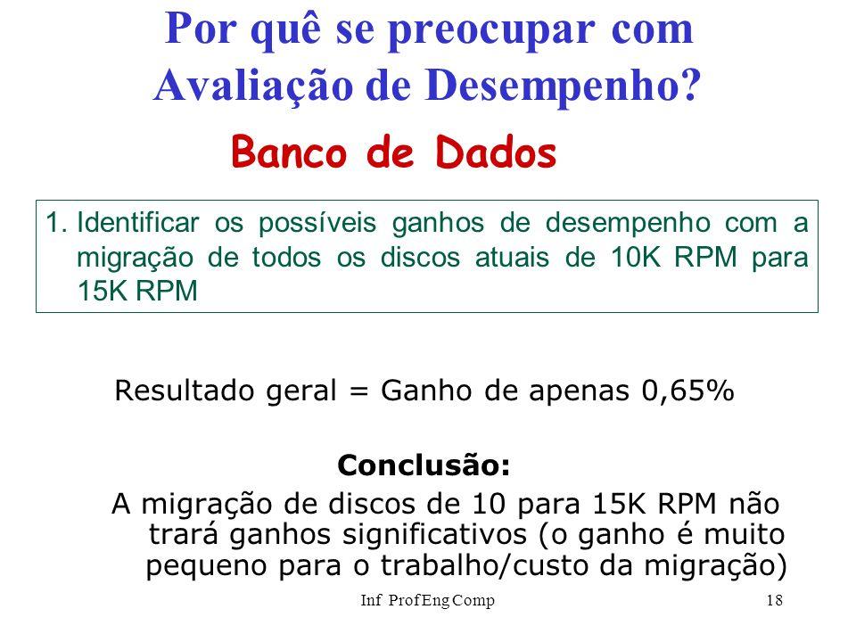 Inf Prof Eng Comp18 Por quê se preocupar com Avaliação de Desempenho? Resultado geral = Ganho de apenas 0,65% Conclusão: A migração de discos de 10 pa