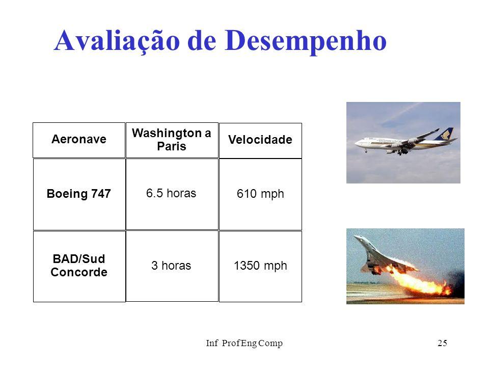 Inf Prof Eng Comp25 Avaliação de Desempenho Aeronave Boeing 747 BAD/Sud Concorde Velocidade 610 mph 1350 mph Washington a Paris 6.5 horas 3 horas