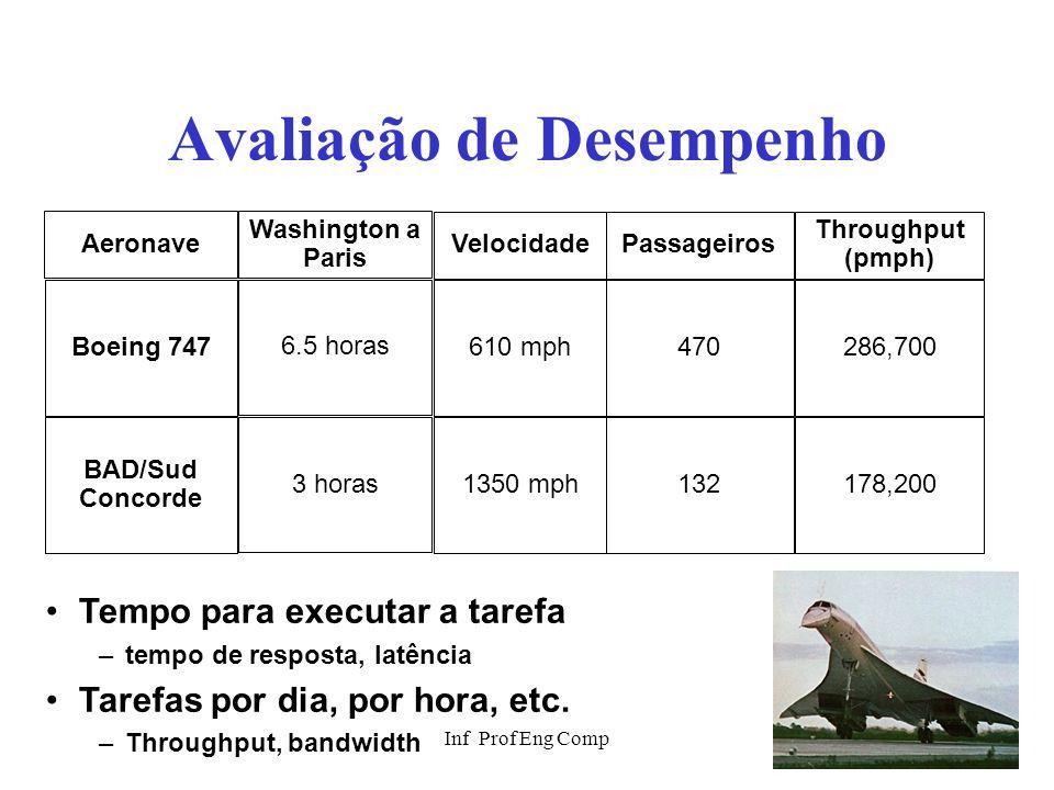 Inf Prof Eng Comp26 Avaliação de Desempenho Passageiros 470 132 Throughput (pmph) 286,700 178,200 Aeronave Boeing 747 BAD/Sud Concorde Velocidade 610
