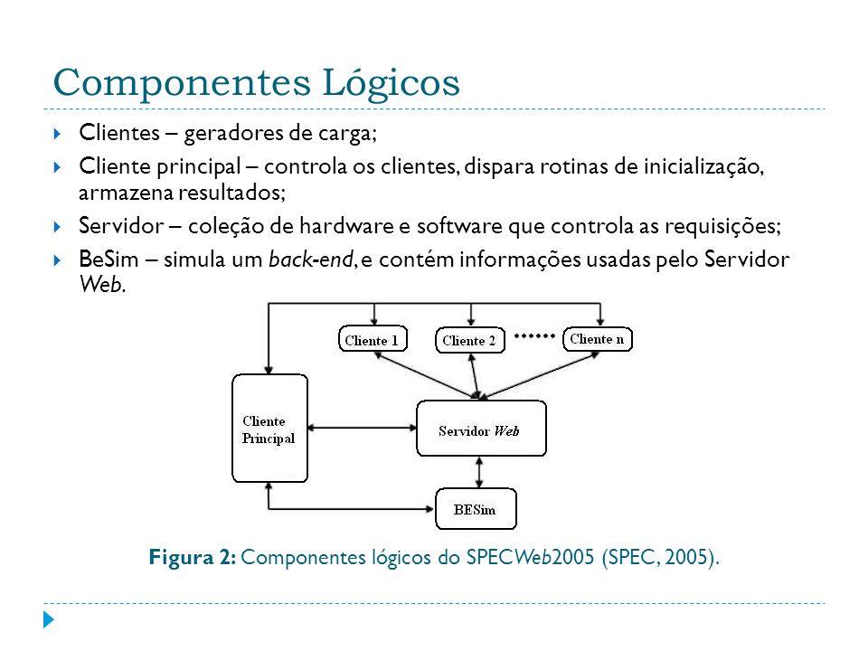 Componentes Lógicos Clientes – geradores de carga; Cliente principal – controla os clientes, dispara rotinas de inicialização, armazena resultados; Se