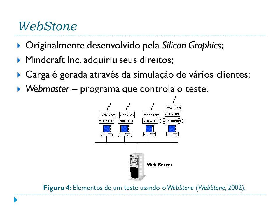 WebStone Originalmente desenvolvido pela Silicon Graphics; Mindcraft Inc. adquiriu seus direitos; Carga é gerada através da simulação de vários client