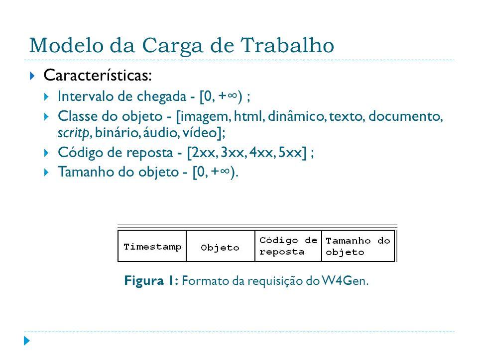 Modelo da Carga de Trabalho Características: Intervalo de chegada - [0, +) ; Classe do objeto - [imagem, html, dinâmico, texto, documento, scritp, bin