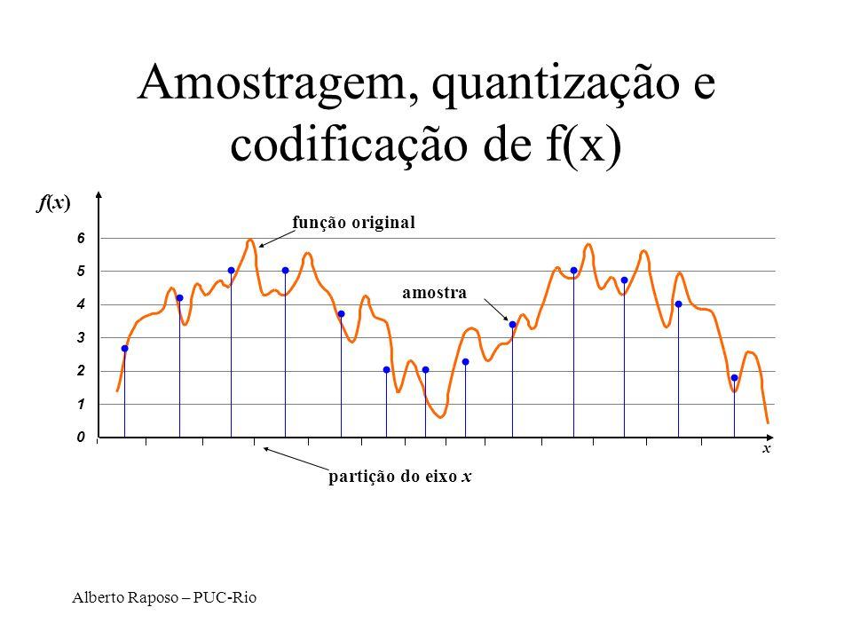 Alberto Raposo – PUC-Rio Amostragem, quantização e codificação de f(x) partição do eixo x