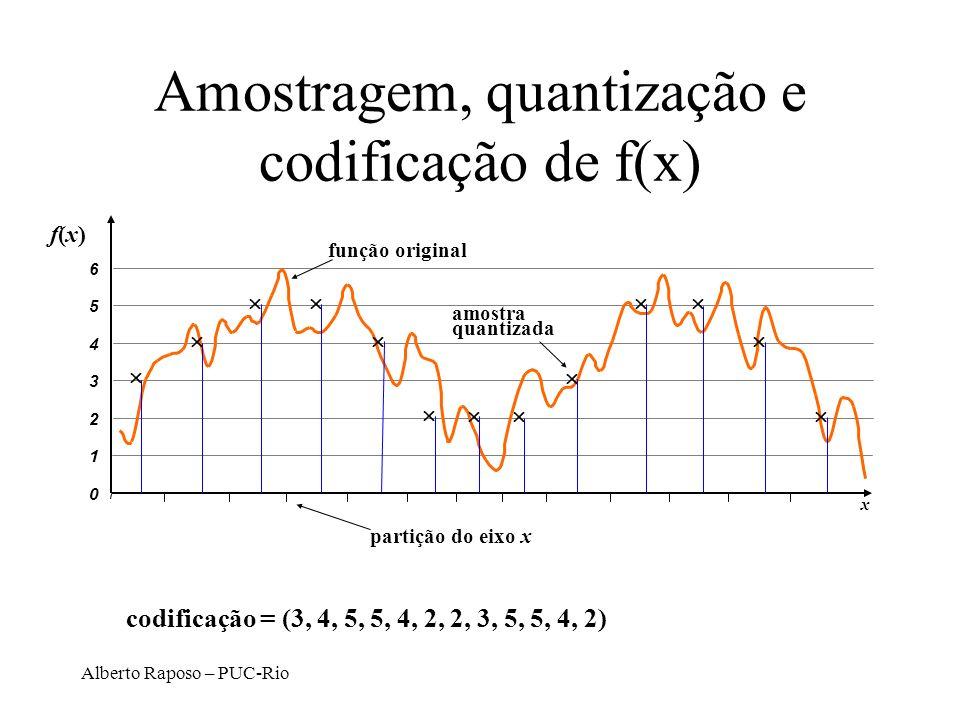Alberto Raposo – PUC-Rio codificação = (3, 4, 5, 5, 4, 2, 2, 3, 5, 5, 4, 2) Amostragem, quantização e codificação de f(x) 0 1 2 3 4 5 6 x função origi