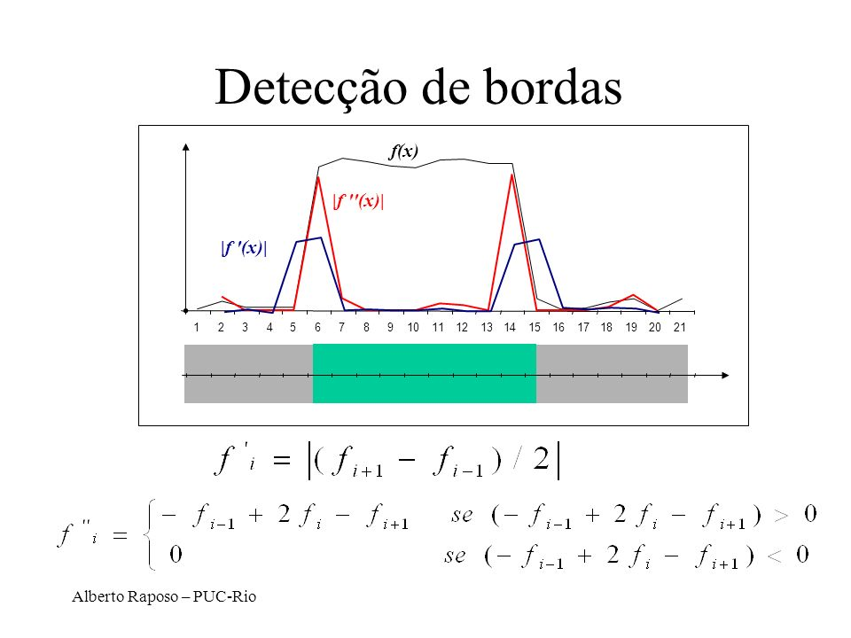 Alberto Raposo – PUC-Rio Detecção de bordas f(x) |f '(x)| 123456789101112131415161718192021 |f ''(x)|
