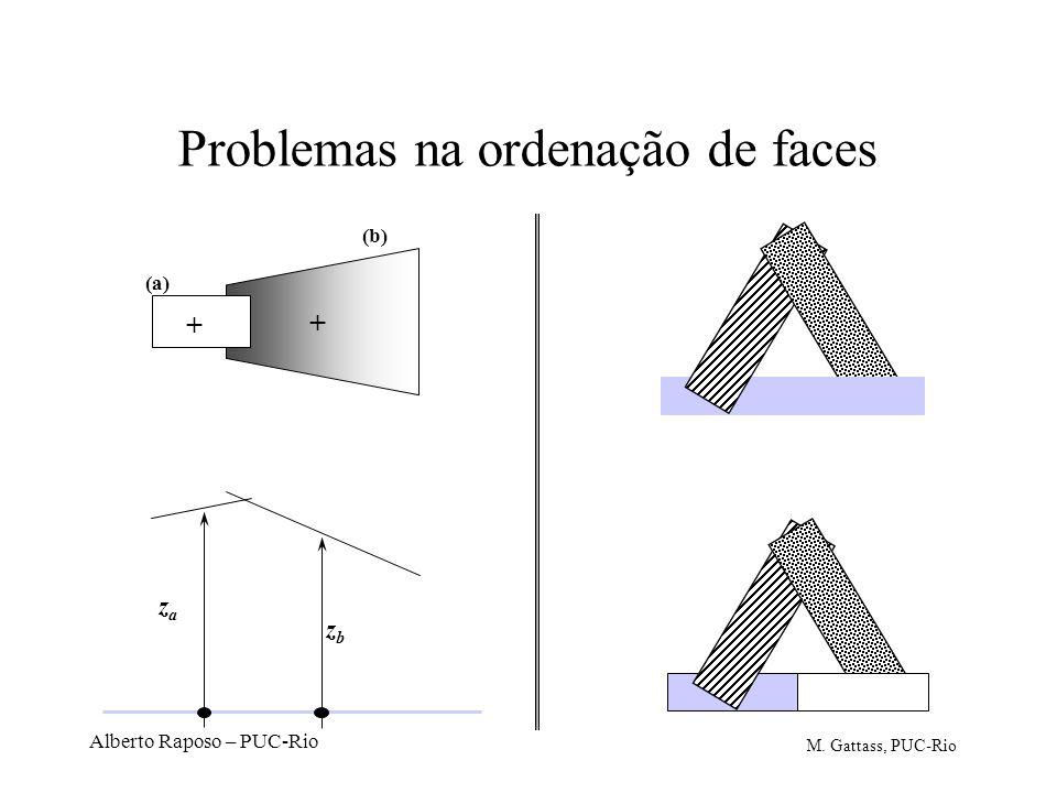 Alberto Raposo – PUC-Rio Problemas na ordenação de faces + + zaza zbzb (a) (b) M. Gattass, PUC-Rio