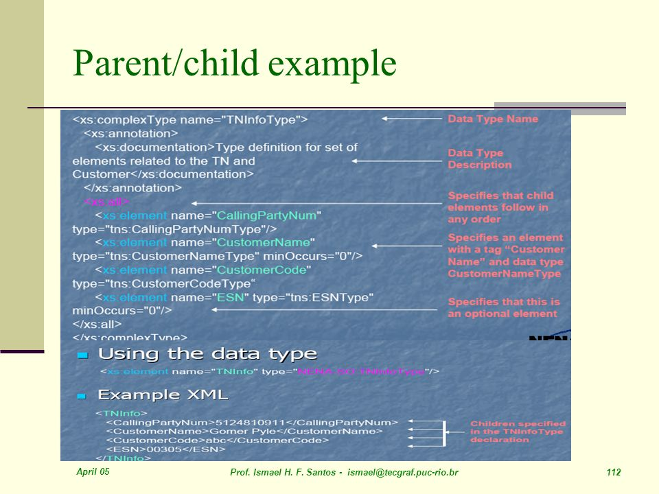 April 05 Prof. Ismael H. F. Santos - ismael@tecgraf.puc-rio.br 112 Parent/child example