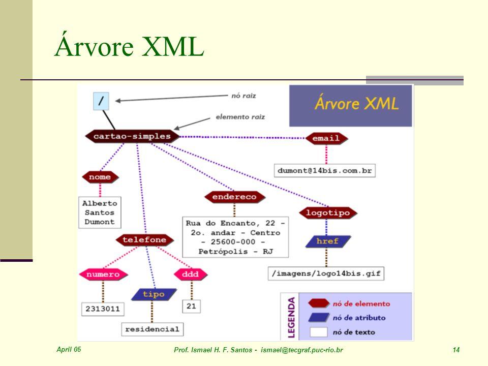April 05 Prof. Ismael H. F. Santos - ismael@tecgraf.puc-rio.br 14 Árvore XML