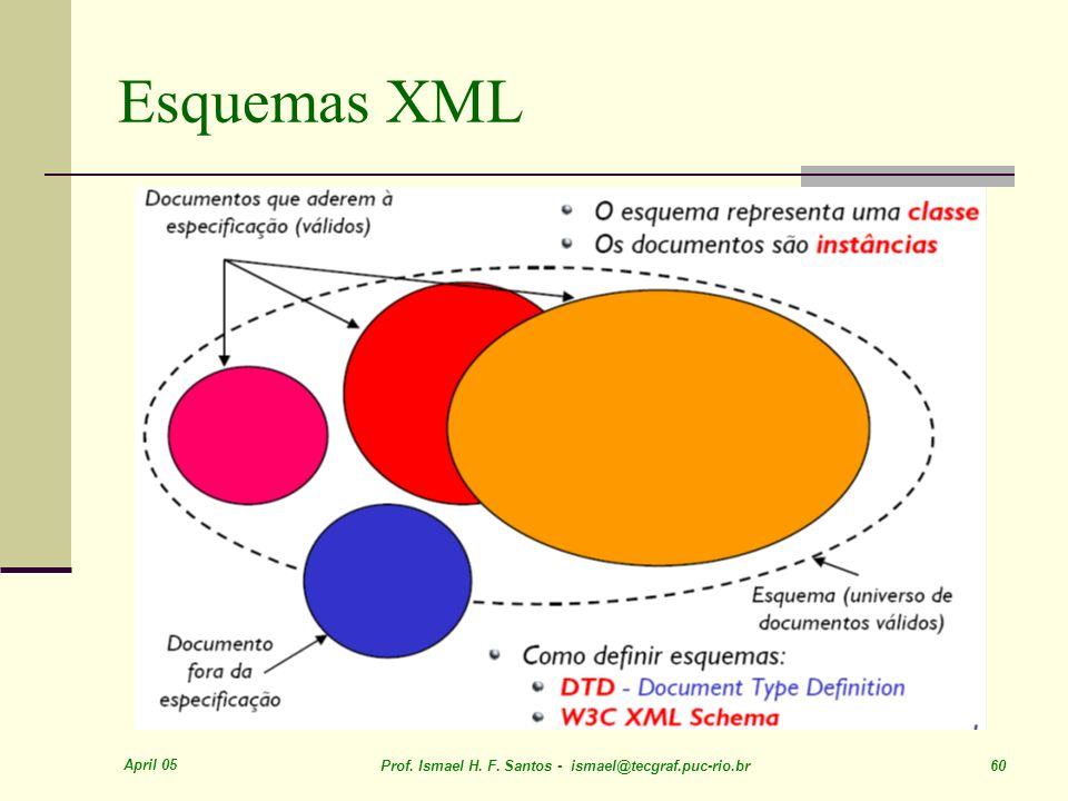 April 05 Prof. Ismael H. F. Santos - ismael@tecgraf.puc-rio.br 60 Esquemas XML